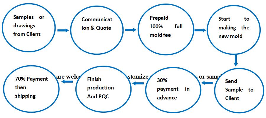 开模产品循序图